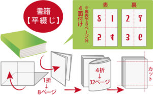 印刷所で「平綴じの書籍」を生産する流れの解説です。